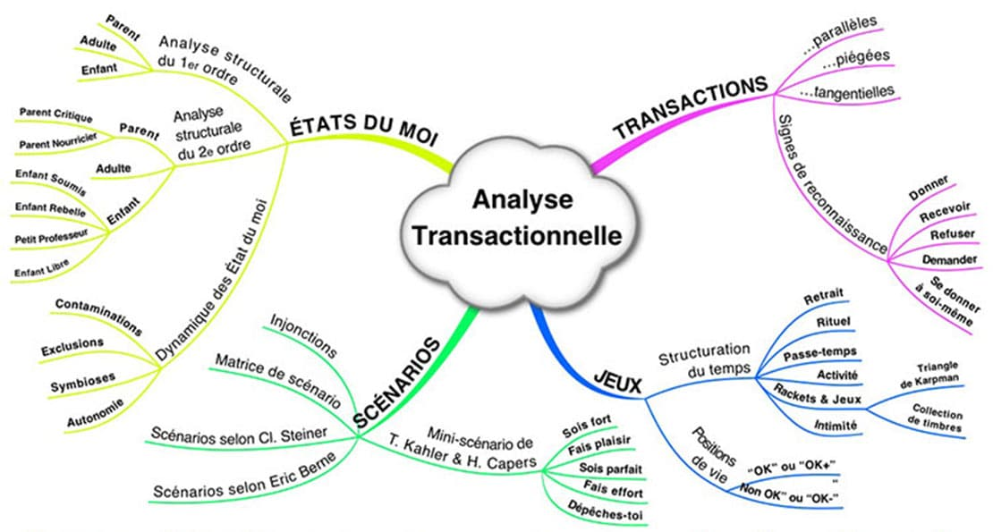 AnalyseTransactionnel